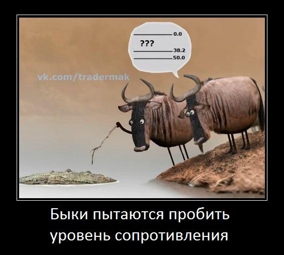 быки пытаются пробить уровень сопротивления