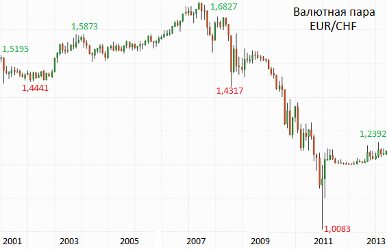 Курс франк швейцарский турецкая лира к рублю