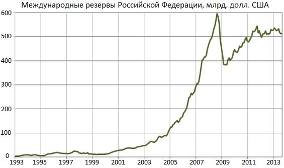 динамика золотовалютных резервов россии