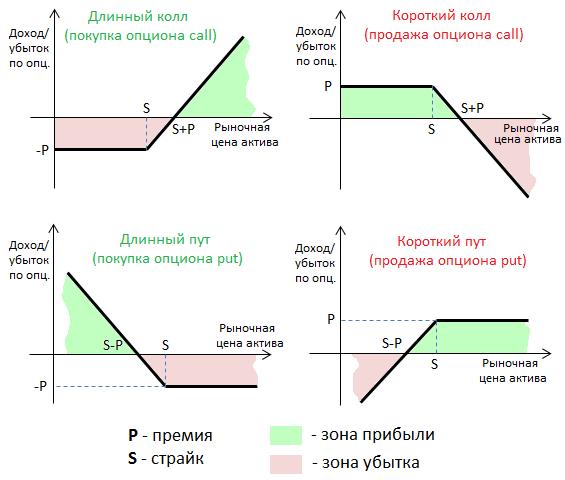 график опционов