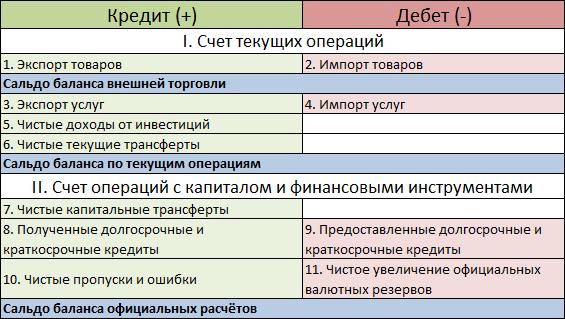 структура платежного баланса страны