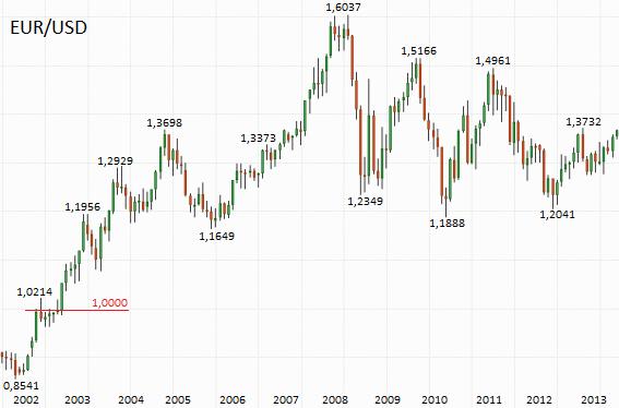 евро доллар исторический график