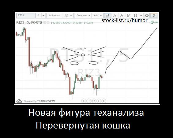 новая фигура теханализа перевернутая кошка