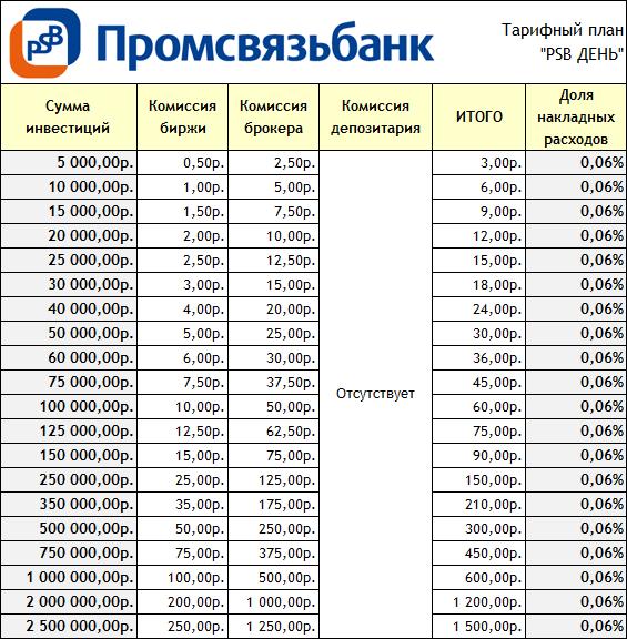 09promsvyazbank