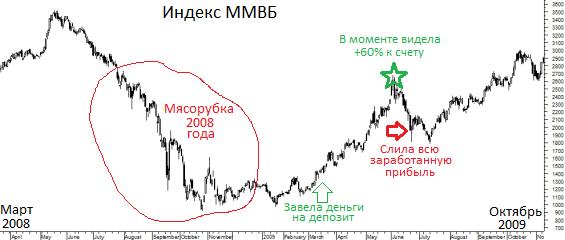 Мой путь в трейдинге, Михайлова Юлия