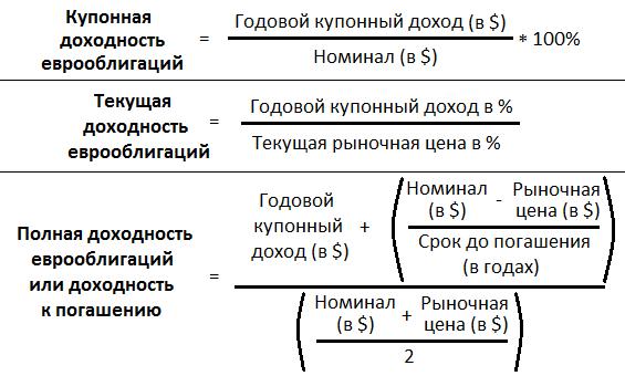 доходность еврооблигаций формула