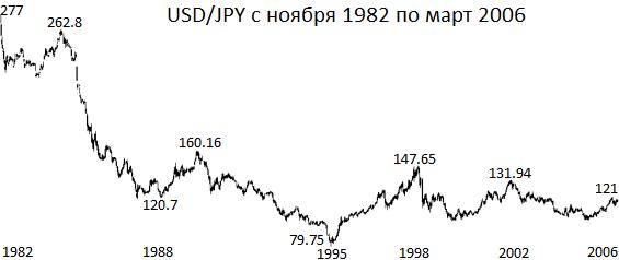котировки пары долларй йена с 1982 года