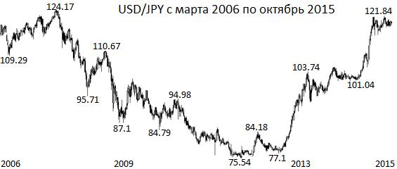 доллар йена исторические котировки
