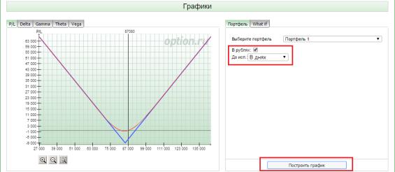 график стрэдла в опционном аналитике