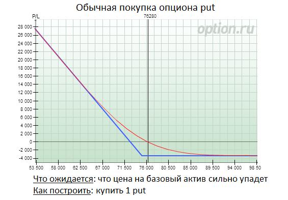 Хеджирование опционами на форекс