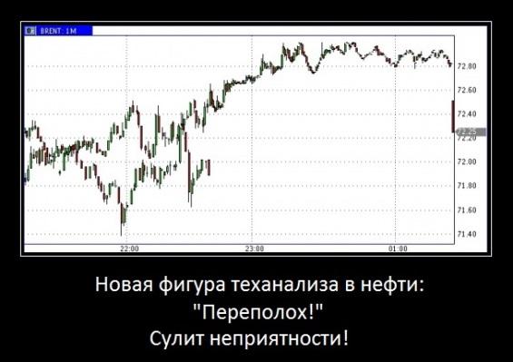 гэп по нефти, переполох в нефти