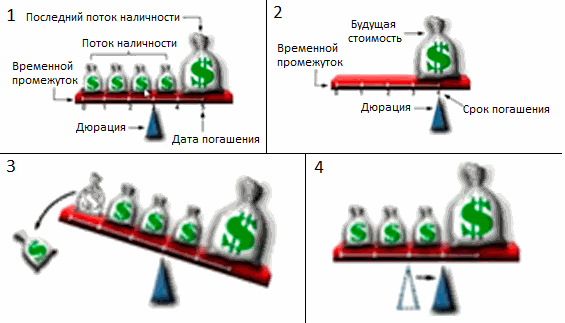 дюрация облигаций наглядно