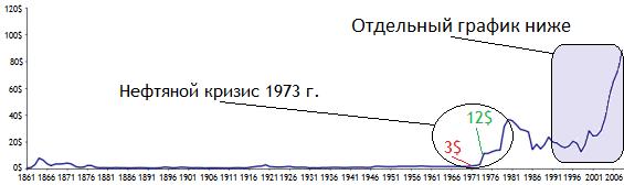 график нефти с 1861 года