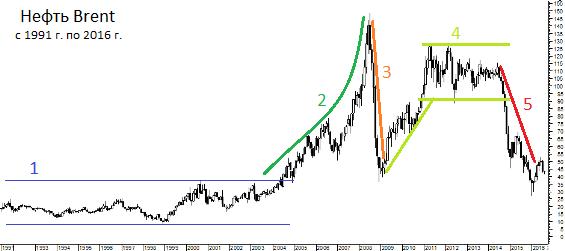 цена на нефть с 1991 года
