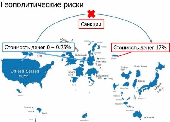 геополитические риски облигаций
