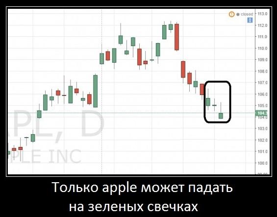 акции apple падают на зеленых свечках