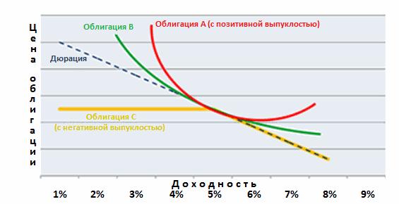 выпуклость облигации график